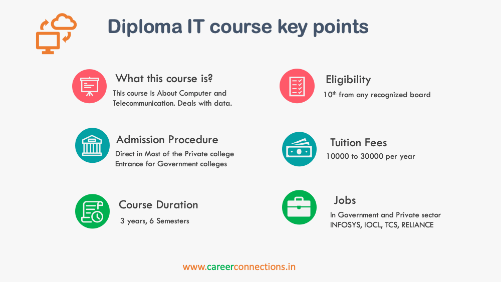 Diploma in IT course highlights