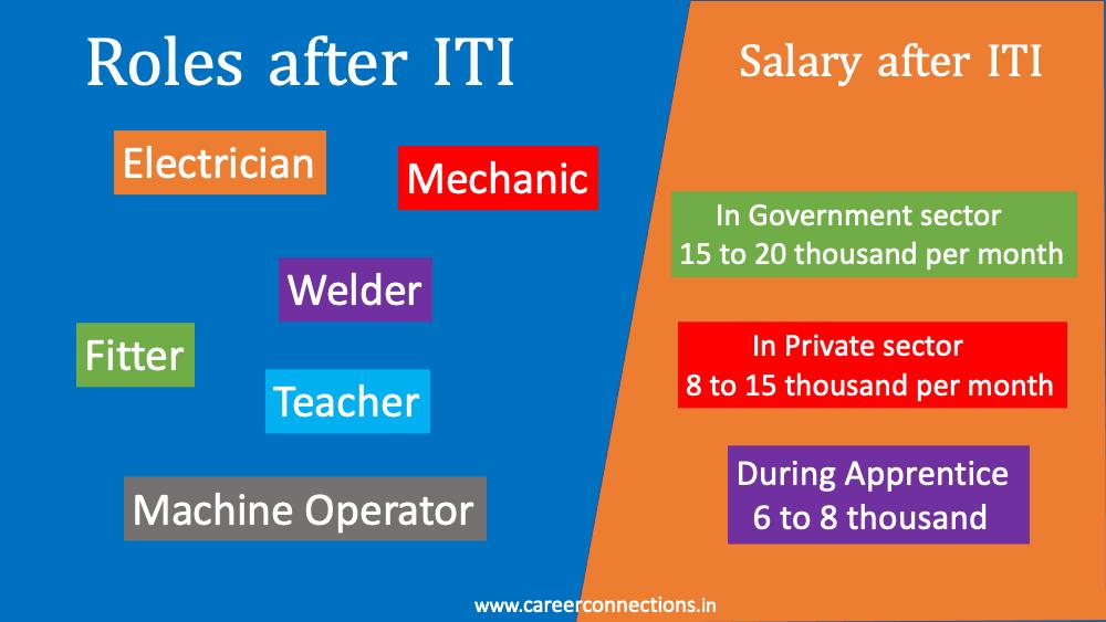 ITI roles